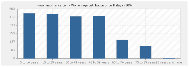 Women age distribution of Le Thillay in 2007