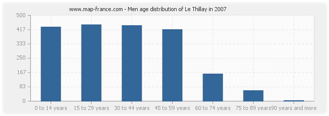 Men age distribution of Le Thillay in 2007