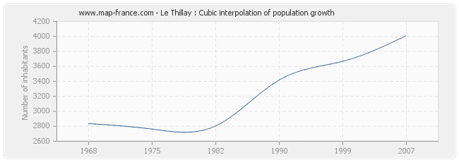 Le Thillay : Cubic interpolation of population growth