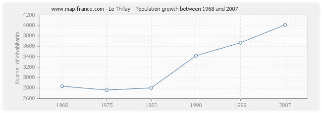 Population Le Thillay