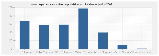 Men age distribution of Vallangoujard in 2007