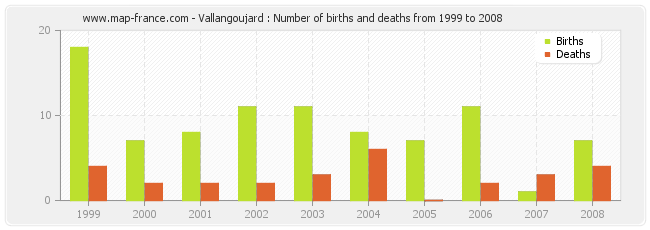 Vallangoujard : Number of births and deaths from 1999 to 2008