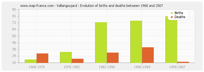 Vallangoujard : Evolution of births and deaths between 1968 and 2007