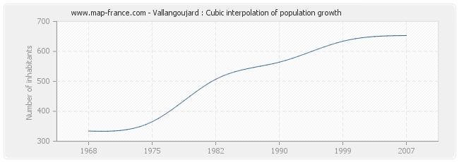 Vallangoujard : Cubic interpolation of population growth