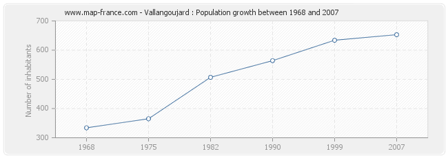 Population Vallangoujard
