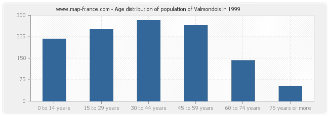 Age distribution of population of Valmondois in 1999