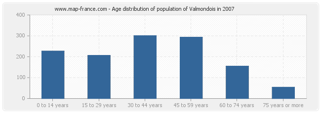 Age distribution of population of Valmondois in 2007