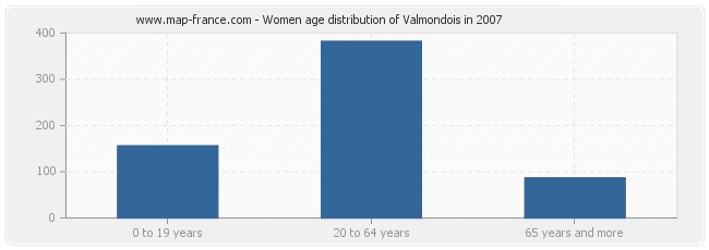 Women age distribution of Valmondois in 2007