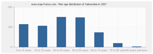 Men age distribution of Valmondois in 2007
