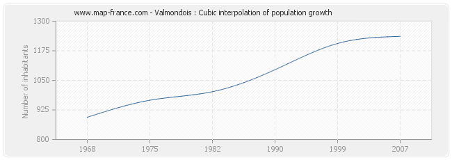 Valmondois : Cubic interpolation of population growth