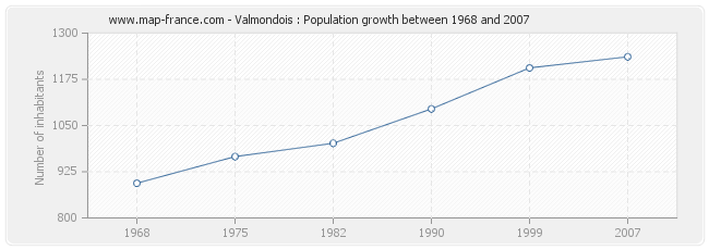 Population Valmondois