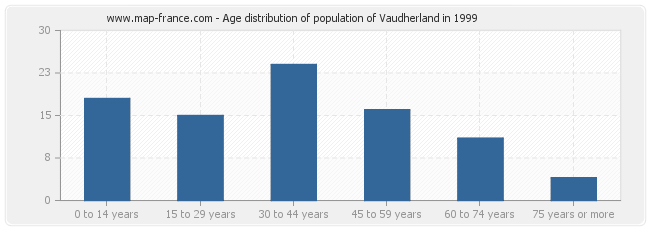 Age distribution of population of Vaudherland in 1999