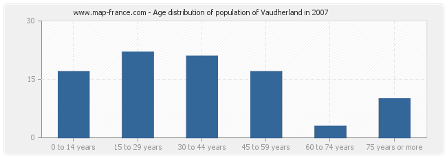 Age distribution of population of Vaudherland in 2007