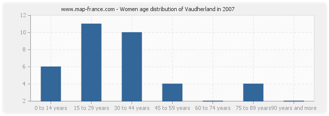 Women age distribution of Vaudherland in 2007
