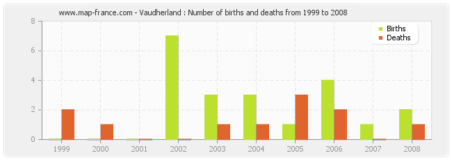 Vaudherland : Number of births and deaths from 1999 to 2008