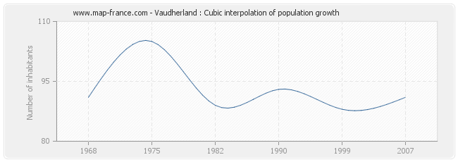 Vaudherland : Cubic interpolation of population growth