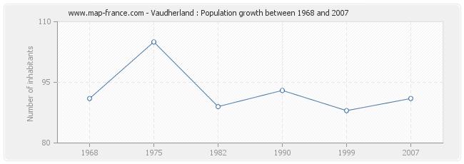 Population Vaudherland