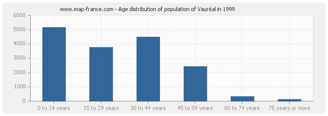 Age distribution of population of Vauréal in 1999