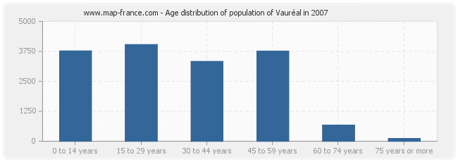 Age distribution of population of Vauréal in 2007