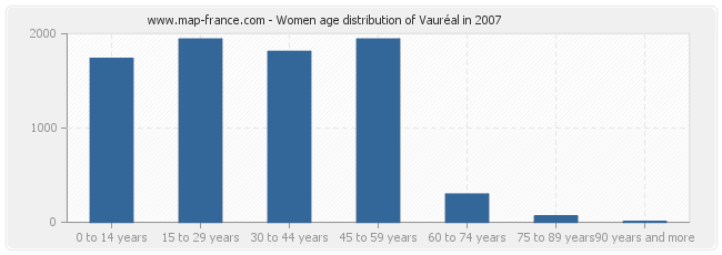 Women age distribution of Vauréal in 2007
