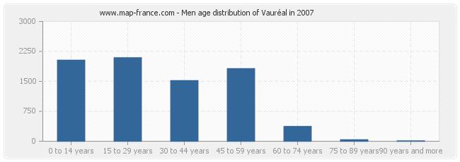 Men age distribution of Vauréal in 2007