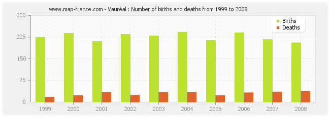 Vauréal : Number of births and deaths from 1999 to 2008