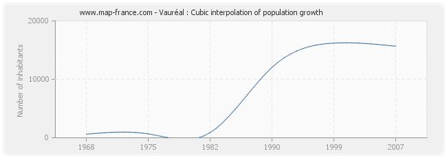 Vauréal : Cubic interpolation of population growth