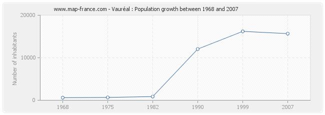 Population Vauréal