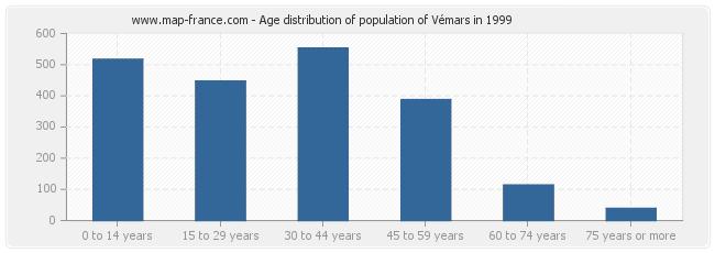 Age distribution of population of Vémars in 1999