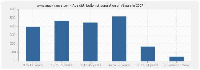 Age distribution of population of Vémars in 2007