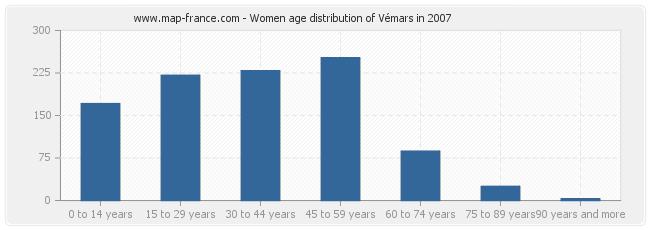 Women age distribution of Vémars in 2007