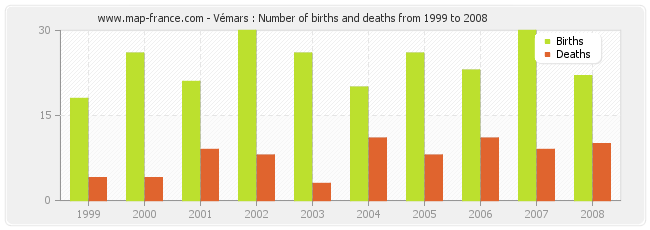 Vémars : Number of births and deaths from 1999 to 2008