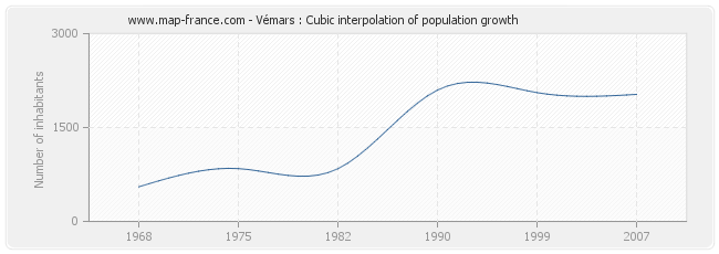 Vémars : Cubic interpolation of population growth
