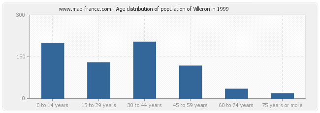 Age distribution of population of Villeron in 1999