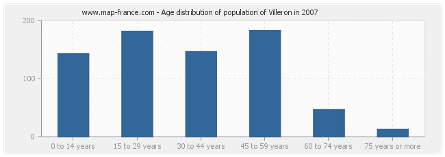 Age distribution of population of Villeron in 2007