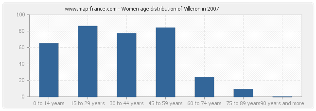 Women age distribution of Villeron in 2007