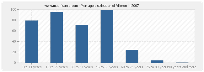 Men age distribution of Villeron in 2007
