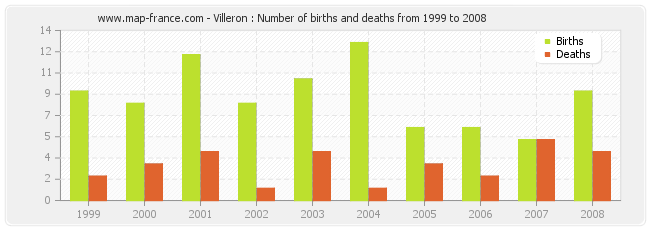 Villeron : Number of births and deaths from 1999 to 2008