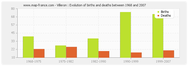 Villeron : Evolution of births and deaths between 1968 and 2007