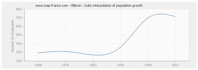 Villeron : Cubic interpolation of population growth
