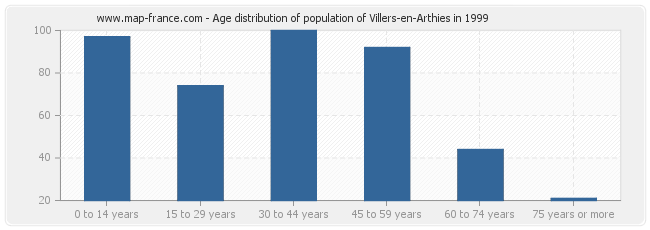 Age distribution of population of Villers-en-Arthies in 1999