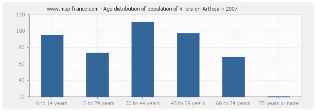 Age distribution of population of Villers-en-Arthies in 2007