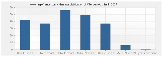 Men age distribution of Villers-en-Arthies in 2007