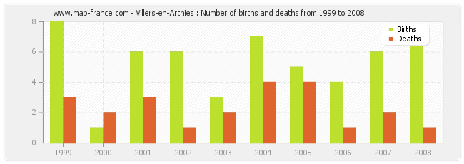 Villers-en-Arthies : Number of births and deaths from 1999 to 2008
