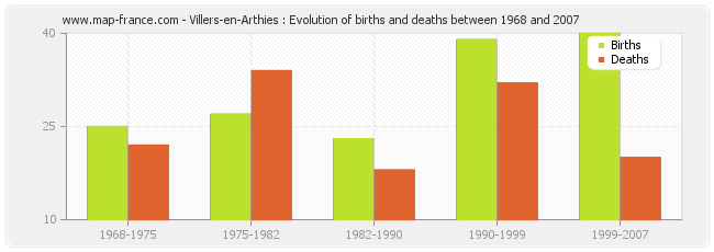 Villers-en-Arthies : Evolution of births and deaths between 1968 and 2007