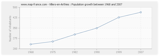 Population Villers-en-Arthies
