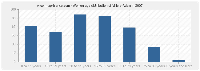 Women age distribution of Villiers-Adam in 2007