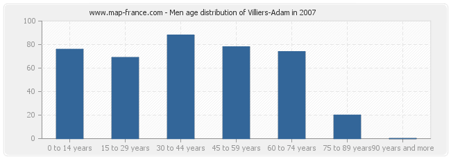 Men age distribution of Villiers-Adam in 2007