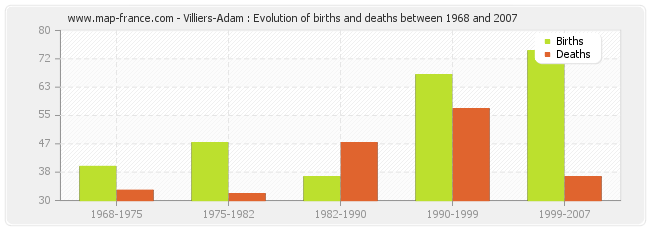 Villiers-Adam : Evolution of births and deaths between 1968 and 2007