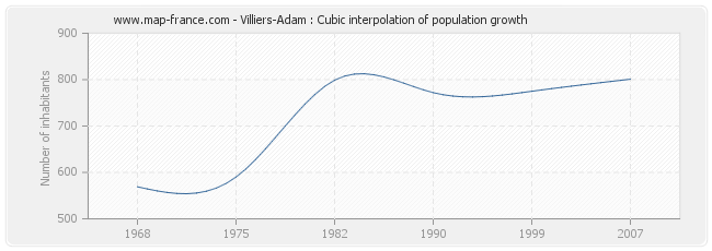 Villiers-Adam : Cubic interpolation of population growth